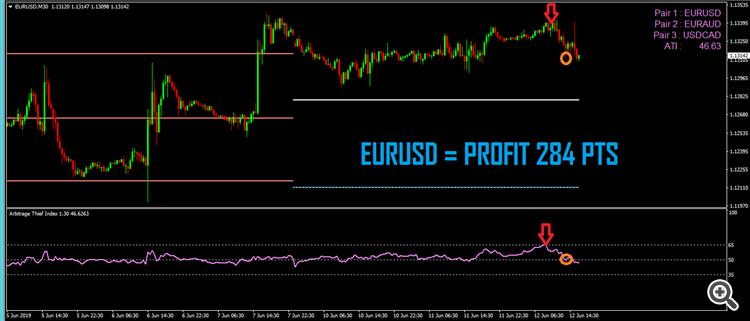 2.Arbitrage thief index EURUSD