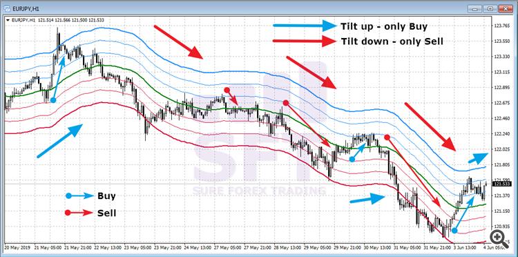 SFT Fibo Volatility Channel