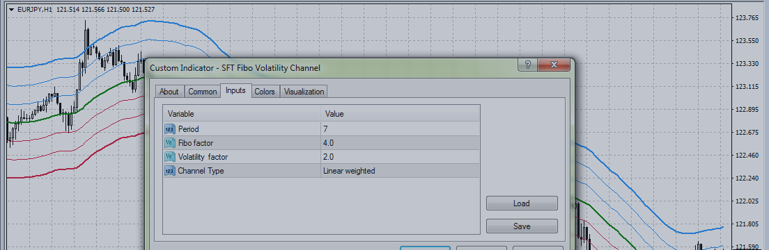 Trading strategies with indicator SFT Fibo Volatility Channel