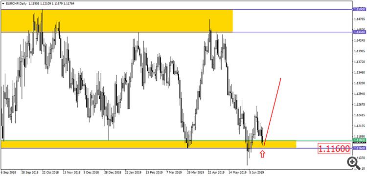 EUR/CHF D1