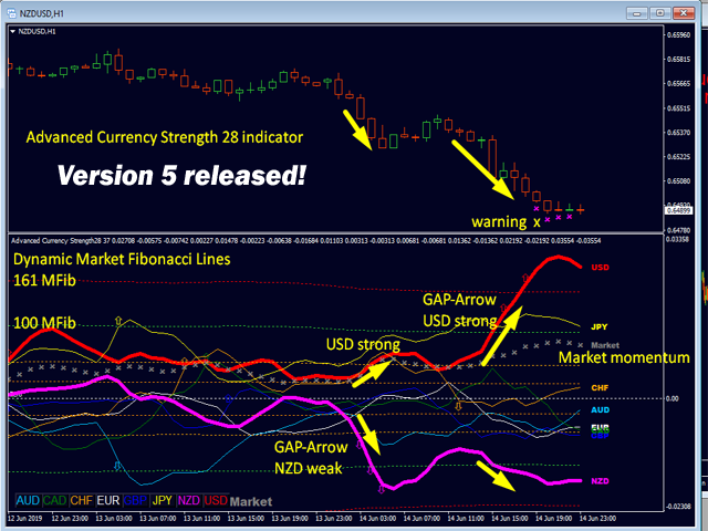 Advanced Currency Strength28 Indicator