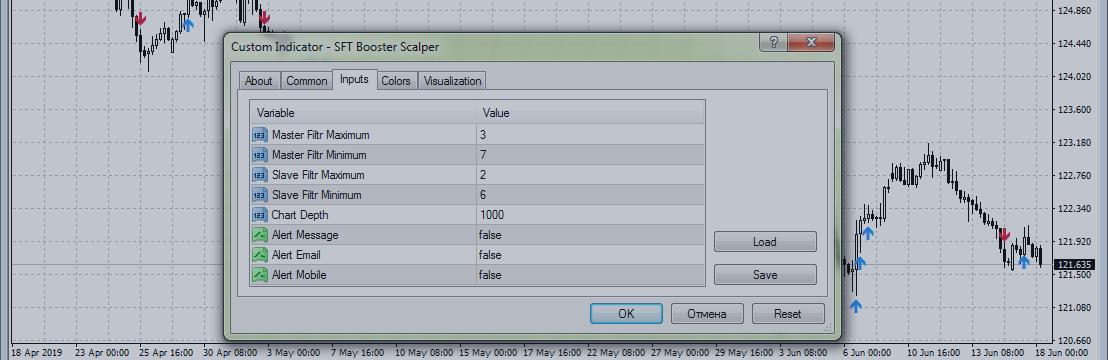 Торговая стратегия с индикатором SFT Booster Scalper