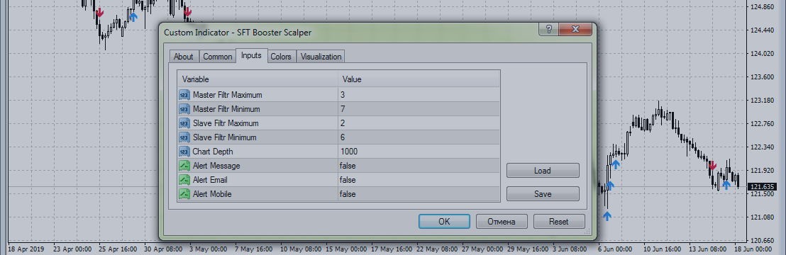 Trading strategies with indicator SFT Booster Scalper