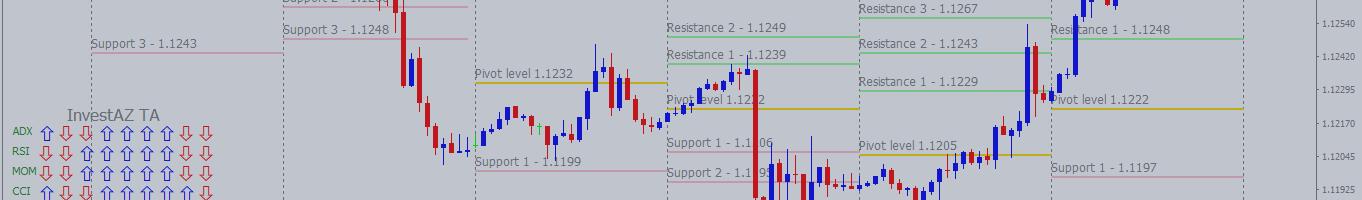 EURUSD Technical Analysis | 20.06