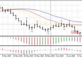 Заседание ФРС спровоцировало переворот на рынке