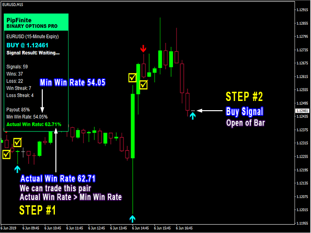 PipFinite Binary Options PRO - Trading Strategies - 5 July