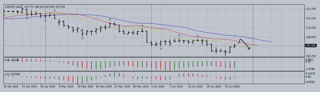 Американская валюта продолжает падать после коррекционного отката
