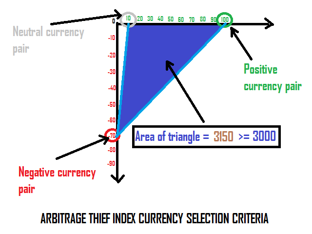 ARBITRAGE_THIEF_INDEX_CURRENCY_SELECTION_CRITERIA.png