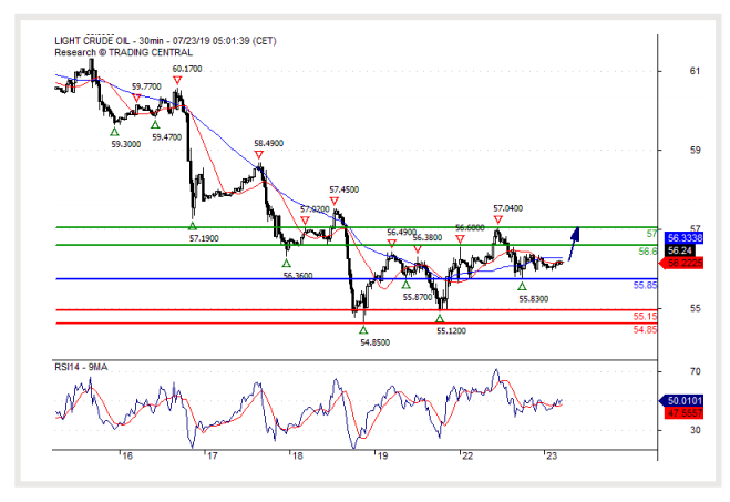 23 JULY 2019)Crude Oil (WTI):Bullish bias above 55 85