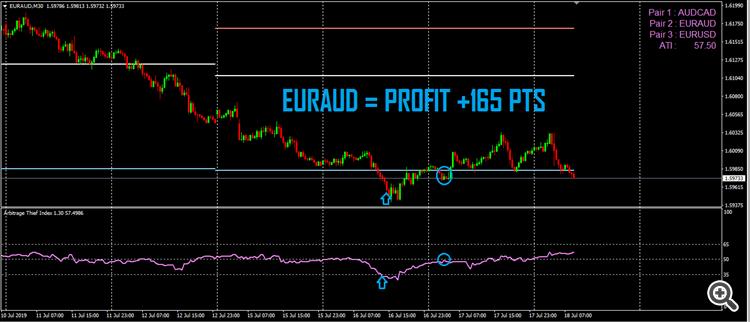 arbitrage thief index EURAUD