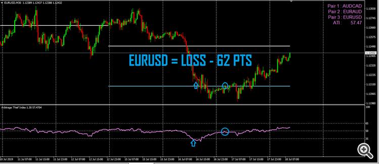 arbitrage thief index EURUSD