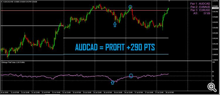 arbitrage thief index audcad