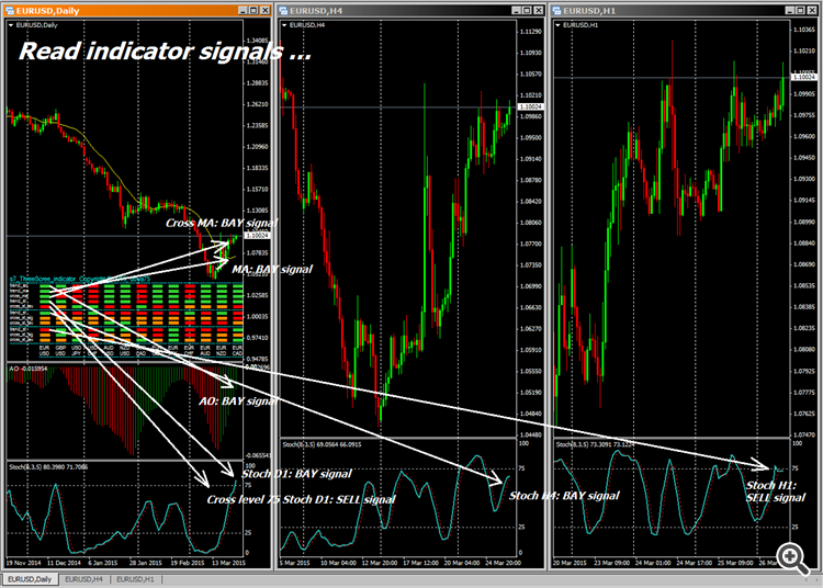 multisymbol triple screen trading system - read signal