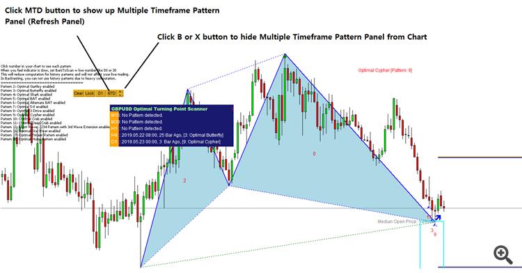 Non Repainting Harmonic Pattern Indicator - Analytics & Forecasts