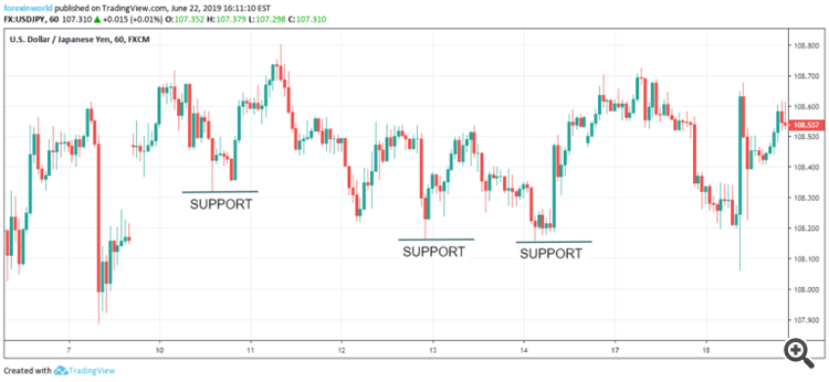 Support Resistance Price Zones Indicator free download