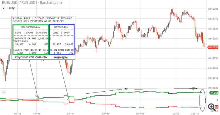 USD/RUB D1