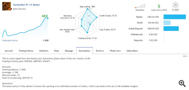 Hunter_bot_PriceLines_Extra advisor test results for new version v304