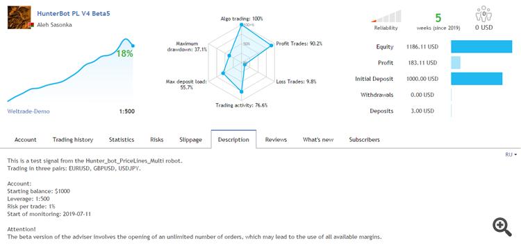Test results of the new Hunter_bot_PriceLines_Multi advisorversion v400