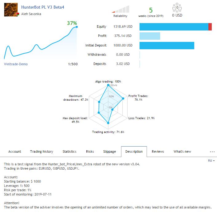 Результаты теста советника Hunter_bot_PriceLines_Extra новой версии v3.04