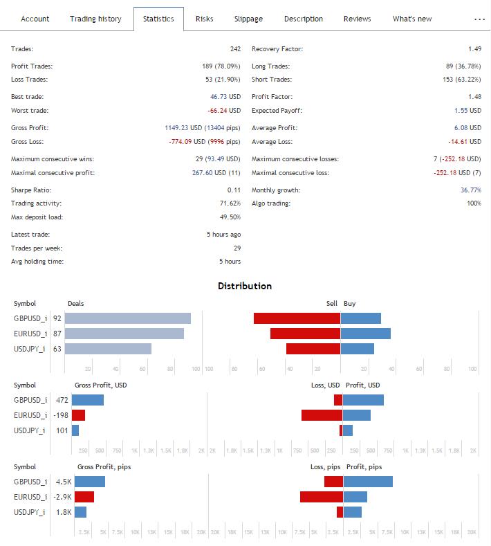 Результаты теста советника Hunter_bot_PriceLines_Extra новой версии v3.04 стастистика
