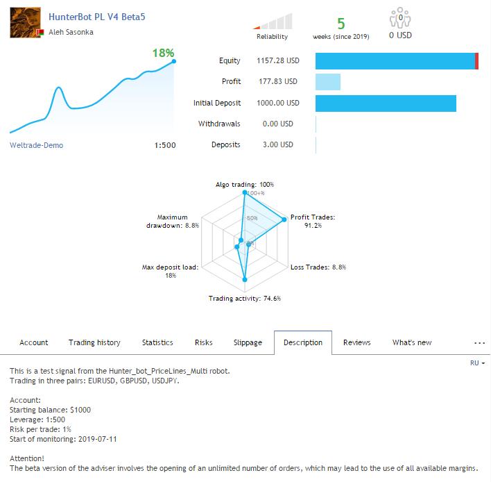 Результаты теста советника Hunter_bot_PriceLines_Multi новой версии v3.04