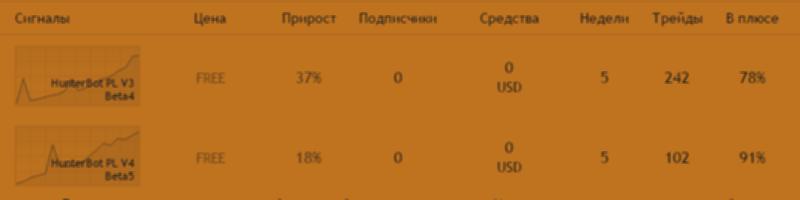 """Hunter bot PriceLines Extra"" против ""Hunter bot PriceLines Multi"" (тест на демосчетах)"