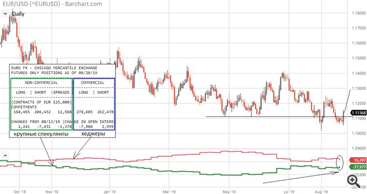 EUR/USD COT CFTC