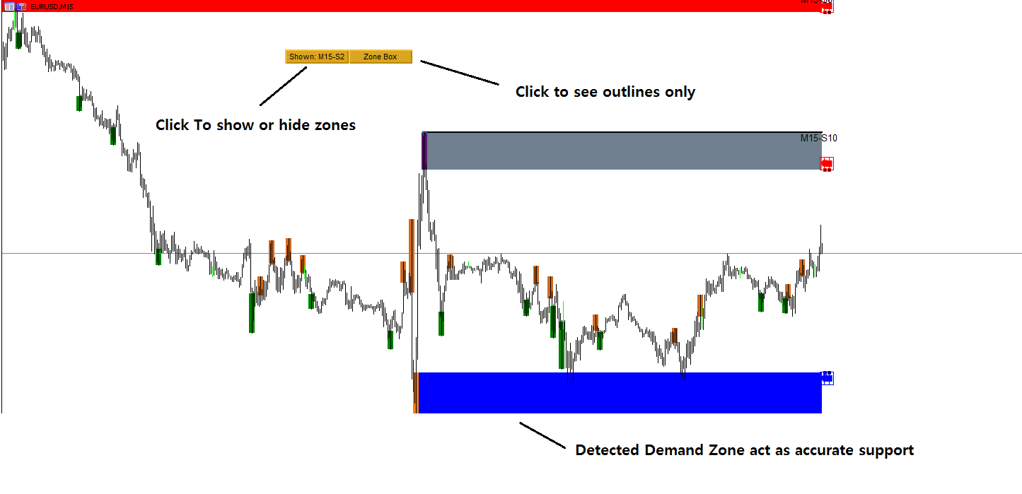 Powerful Non Repainting Supply Demand Zone MetaTrader