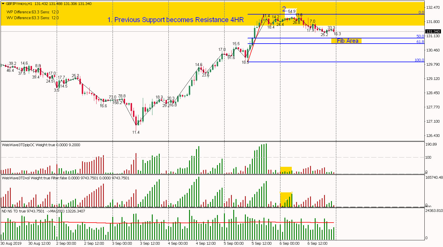 GBPJPY - This is why started Retracing to Fib - TRADING WITH