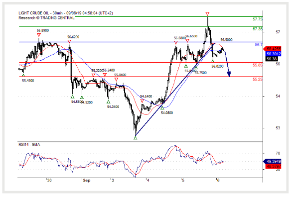 06 September 2019 )Crude Oil (WTI) Consolidation in place