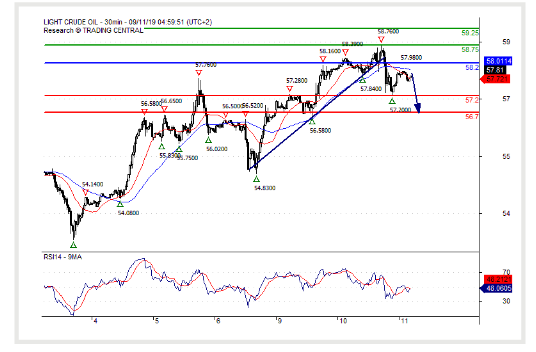 11 September 2019 )Crude Oil (WTI) Consolidation in place
