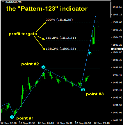 Pettern-123 indicator