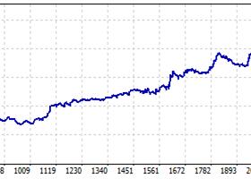 Expert: Algorithmic Bollinger Bands SBER Symbol: FUTNASDAQCONT Period: M10 (2015.11.20 - 2019.09.18)