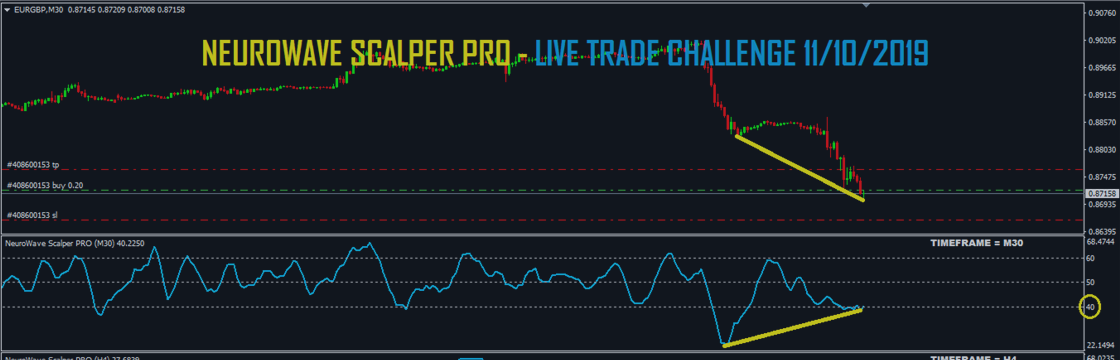 Neurowave Scalper Pro - Live trading challenge - 11/10/2019 / LIVE SIGNAL EURGBP