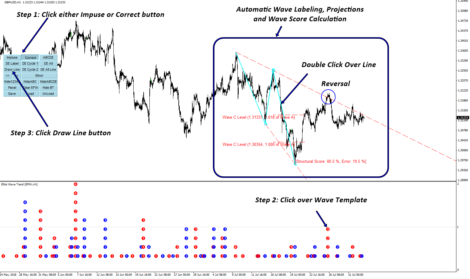 Automatic elliott wave indicator for mt5