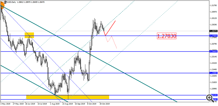 GBP/USD D1