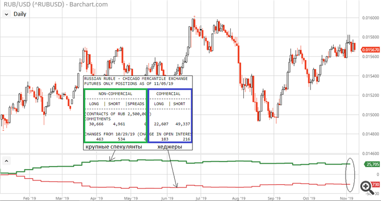 USD/RUB COT CFTC
