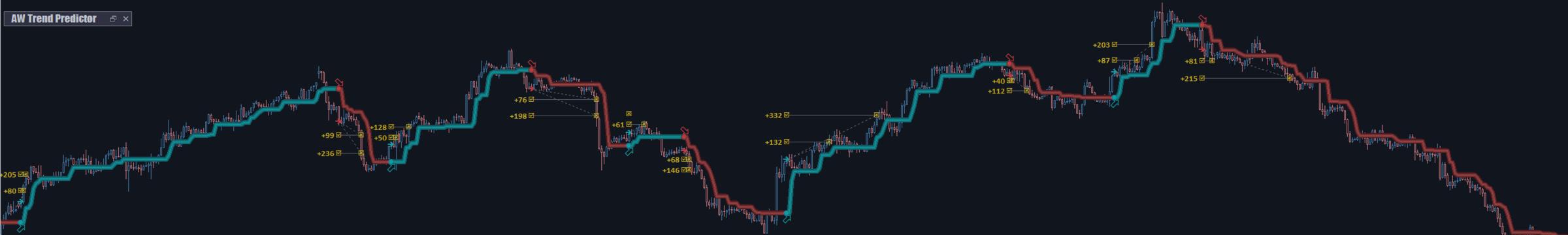 AW Trend Predictor Инструкция к индикатору