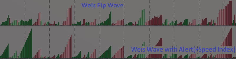 This is how Easy it is to Identify Trend change On a Tick Chart - TRADING WITH WEIS WAVE WITH SPEED INDEX