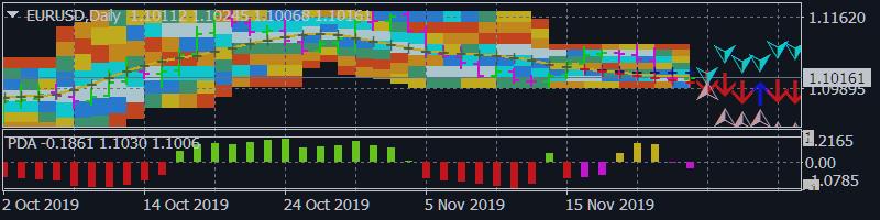 EUR/USD, USD/JPY Forecast Nov. 25-29