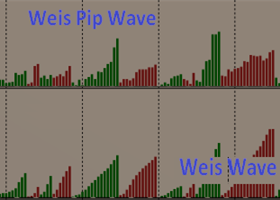Nice 130 pips on USDCAD - TRADING WITH WEIS WAVE WITH SPEED INDEX
