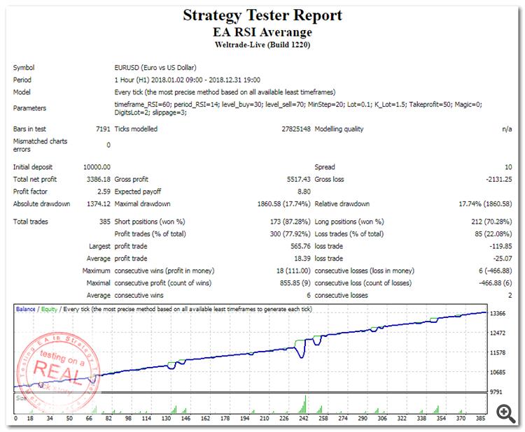 StrategyTester_EA_RSI_Averange_2018_EUR