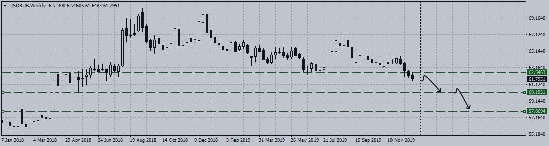 Рубль и сырьевые валюты растут в преддверии Нового Года