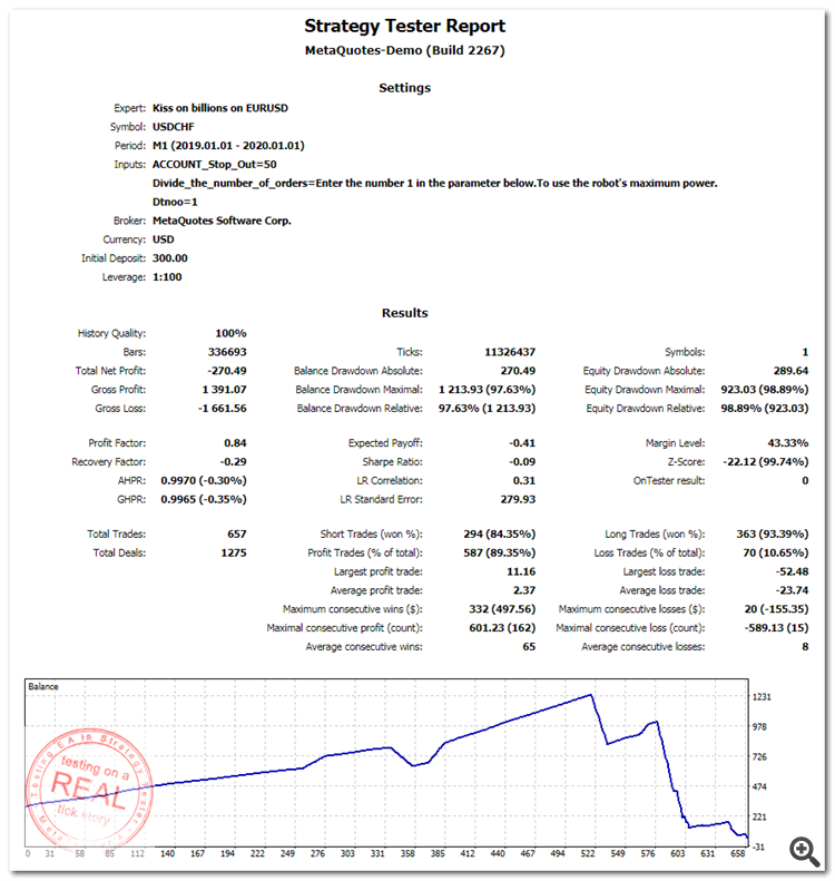 ReportTester_Kiss on billions on USDCHF_2019.png