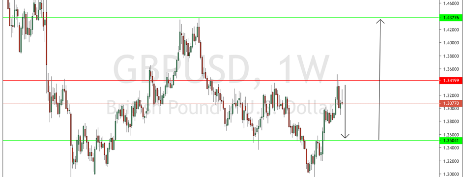 GBPUSD Weekly Forecast