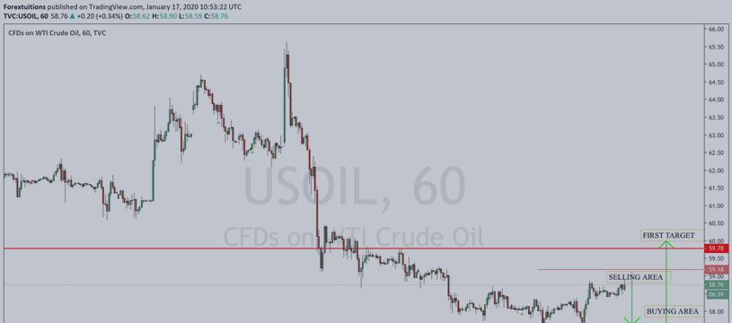 SHORT & LONG TRAFDE SETUP FOR USOIL
