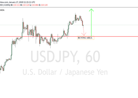 USDJPY LONG TRADE SETUP