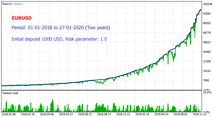 EURUSD Backtest - 2 Years