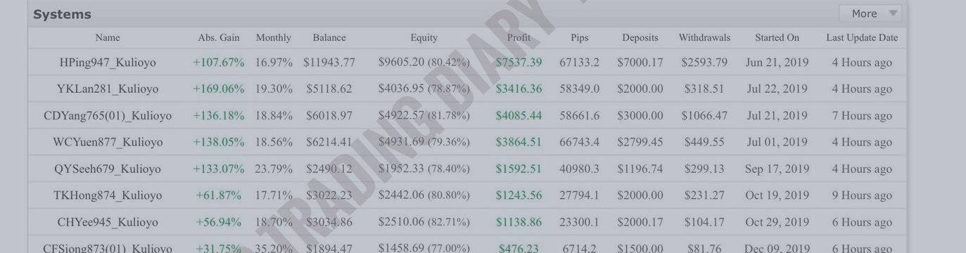 Kulioyo Trading Diary (Fx) 20200113 - 20200118