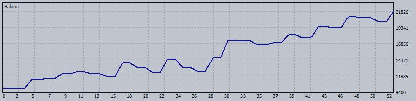 Expert: Algorithmic Bollinger Bands SBER Symbol: ENQH20 (Futures e-mini NASDAQ-100)Period: M10 (2019.12.13 - 2020.01.25)